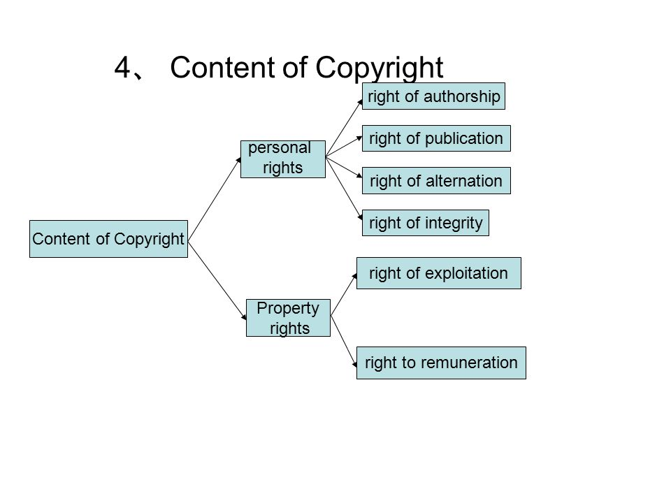 4 、 Content of Copyright Content of Copyright personal rights Property rights right of authorship right of publication right of alternation right of integrity right of exploitation right to remuneration