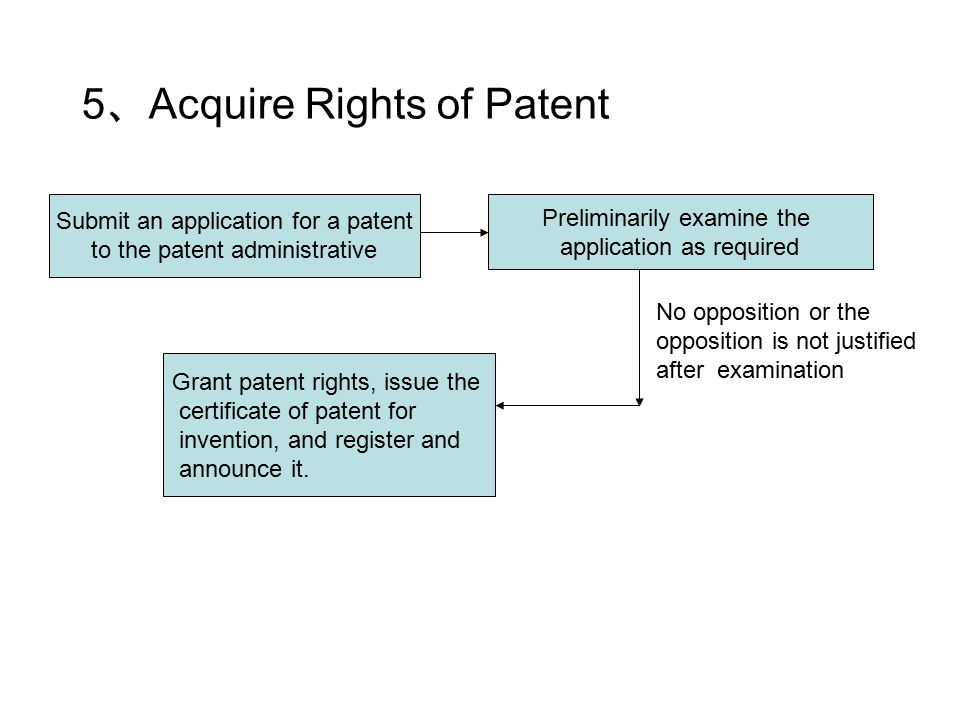 5 、 Acquire Rights of Patent Submit an application for a patent to the patent administrative Preliminarily examine the application as required Grant patent rights, issue the certificate of patent for invention, and register and announce it.