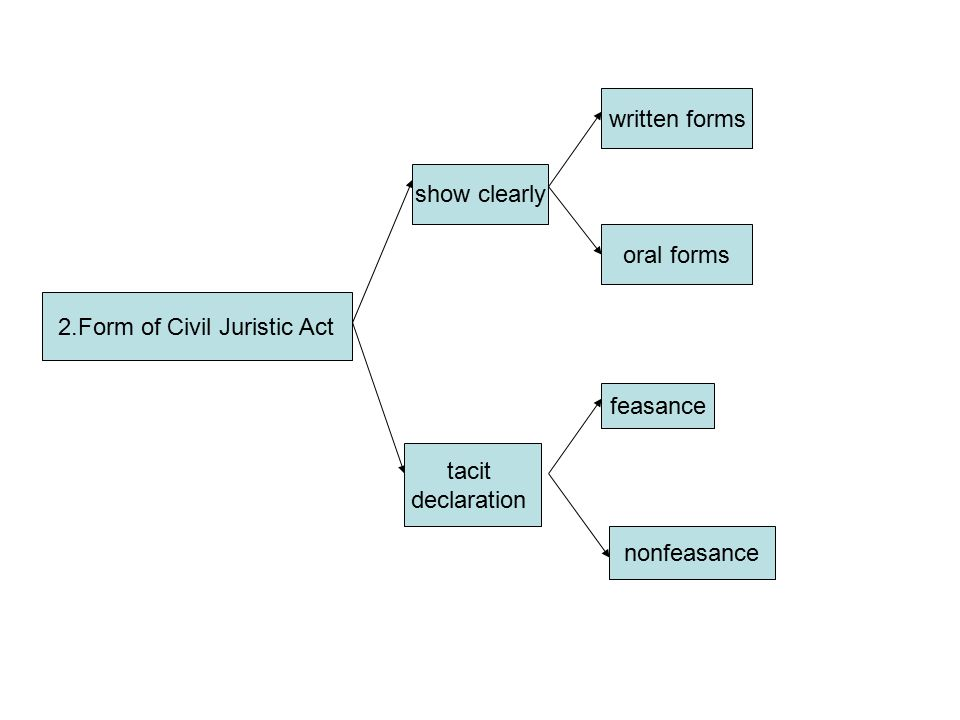 2.Form of Civil Juristic Act show clearly tacit declaration written forms oral forms feasance nonfeasance
