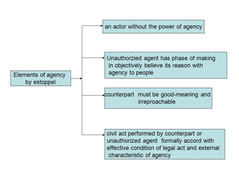 Elements of agency by estoppel an actor without the power of agency Unauthorzied agent has phase of making in objectively believe its reason with agency to people counterpart must be good-meaning and irreproachable civil act performed by counterpart or unauthorized agent formally accord with effective condition of legal act and external characteristic of agency