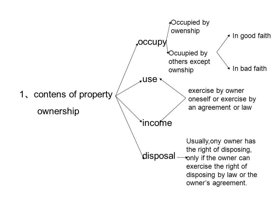 1 、 contens of property ownership occupy Occupied by owenship Ocuupied by others except ownship In good faith In bad faith use income disposal exercise by owner oneself or exercise by an agreement or law Usually,ony owner has the right of disposing, only if the owner can exercise the right of disposing by law or the owner's agreement.