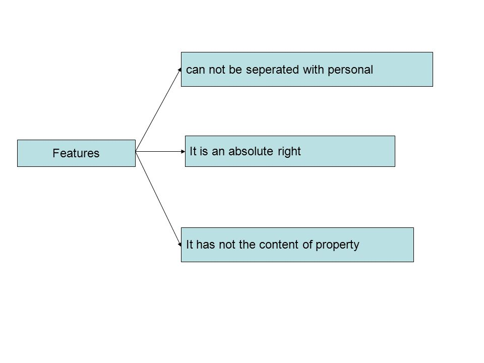 Features can not be seperated with personal It is an absolute right It has not the content of property