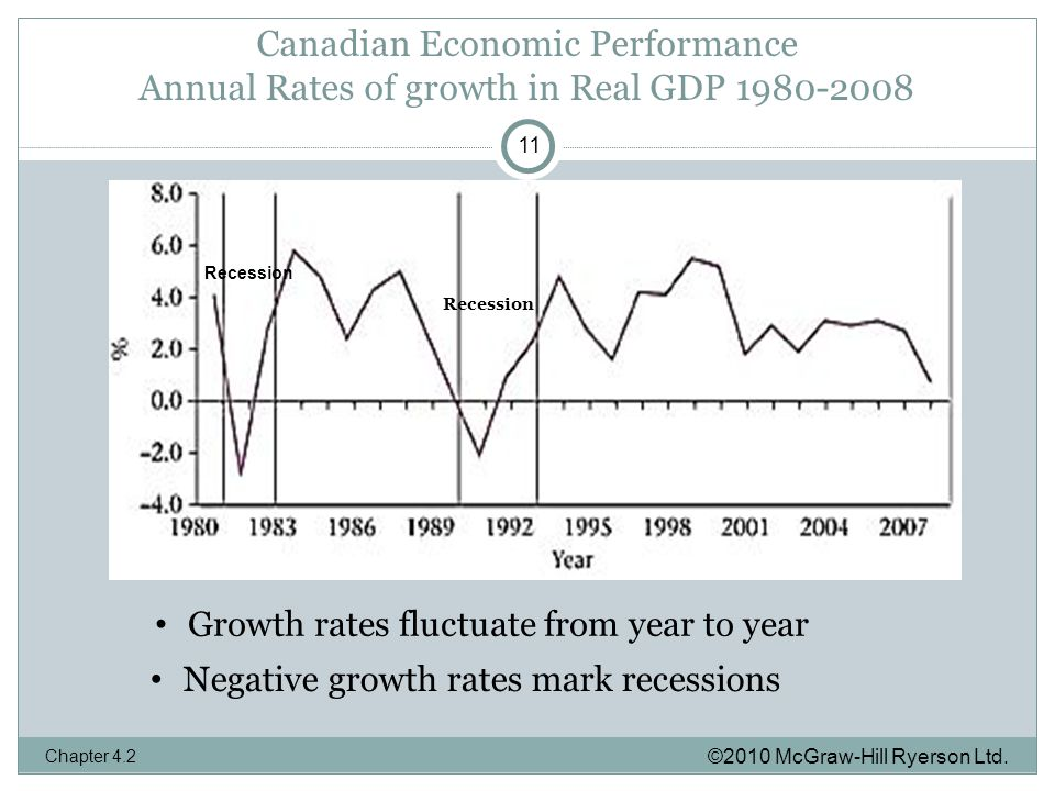 Canadian Economic Performance Annual Rates of growth in Real GDP ©2010 McGraw-Hill Ryerson Ltd.