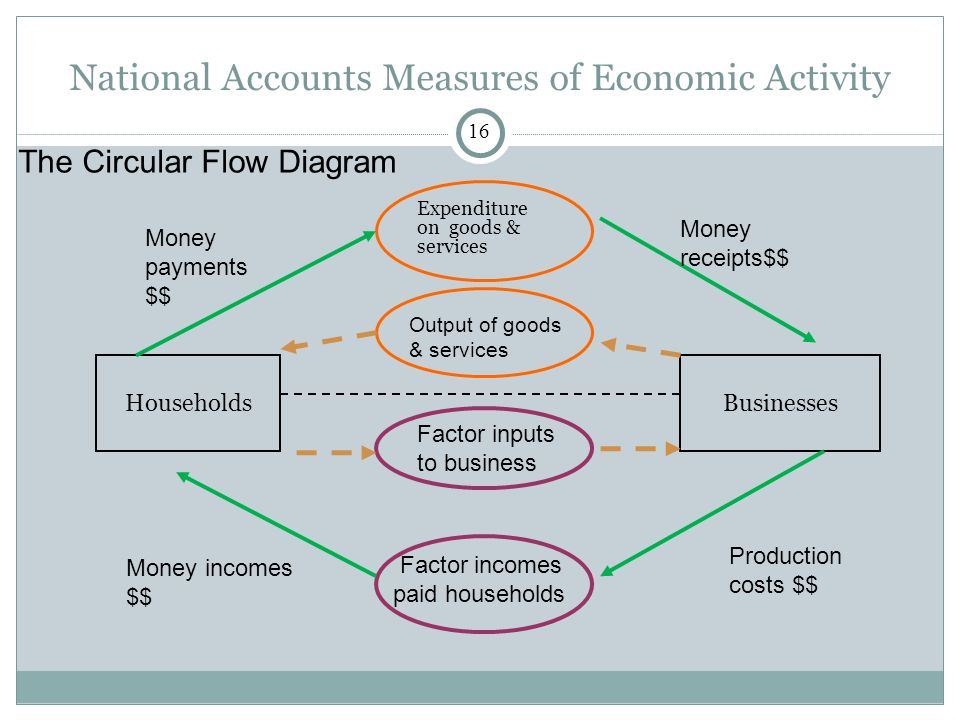 National Accounts Measures of Economic Activity The Circular Flow Diagram Expenditure on goods & services HouseholdsBusinesses Output of goods & services Factor inputs to business Factor incomes paid households Production costs $$ Money incomes $$ Money payments $$ Money receipts$$ 16