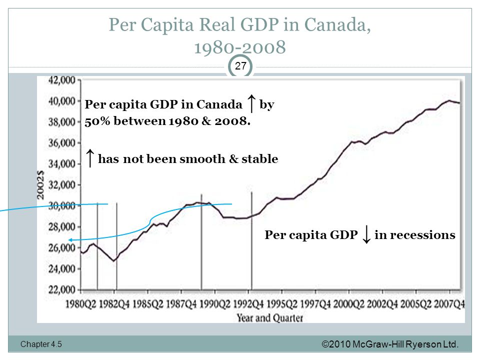 Per Capita Real GDP in Canada, ©2010 McGraw-Hill Ryerson Ltd.
