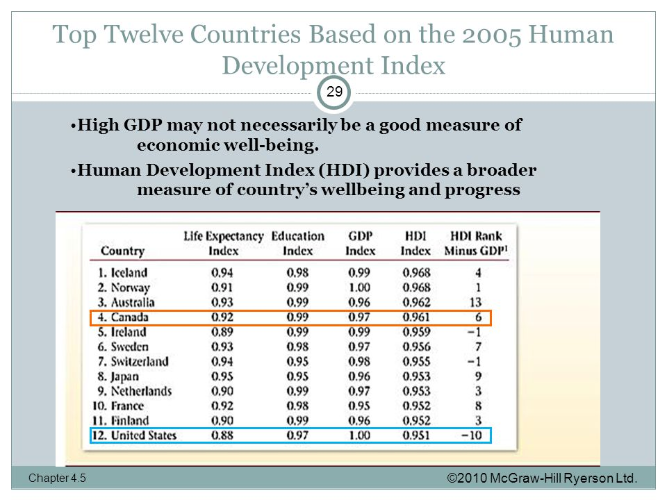 Top Twelve Countries Based on the 2005 Human Development Index ©2010 McGraw-Hill Ryerson Ltd.