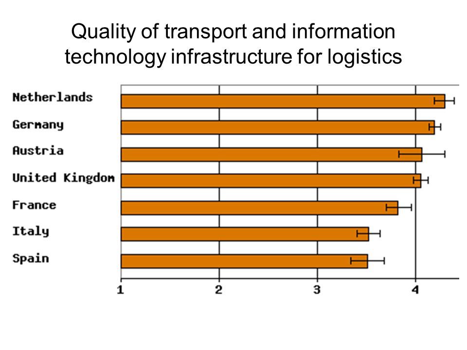 Quality of transport and information technology infrastructure for logistics