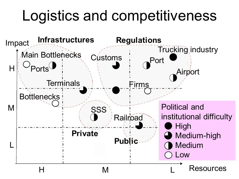 Logistics and competitiveness Main Bottlenecks Port Customs Bottlenecks Terminals Ports Trucking industry Infrastructures Airport Firms Railroad SSS Regulations Private Public Resources H ML Impact Political and institutional difficulty High Medium-high Medium Low H M L