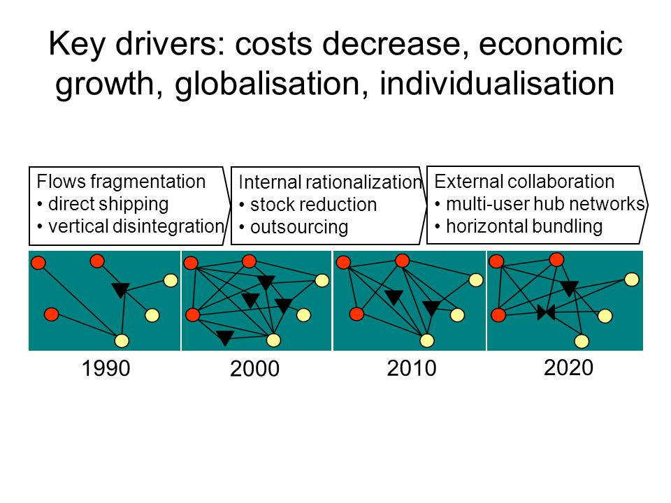Key drivers: costs decrease, economic growth, globalisation, individualisation Flows fragmentation direct shipping vertical disintegration Internal rationalization stock reduction outsourcing External collaboration multi-user hub networks horizontal bundling