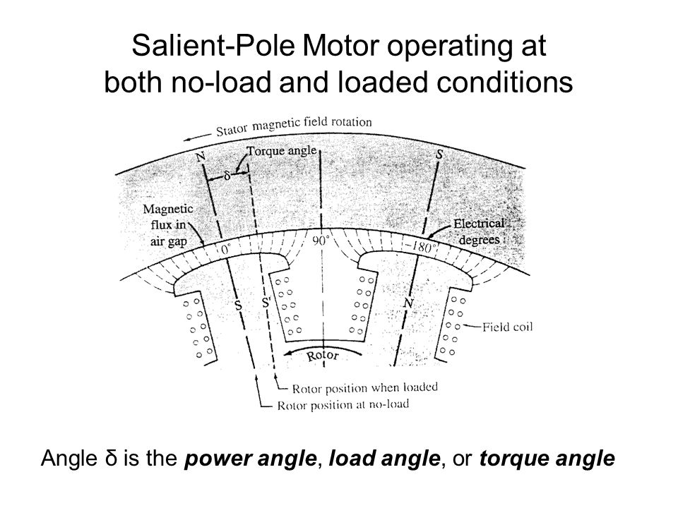 Salient-Pole Motor operating at both no-load and loaded conditions Angle δ is the power angle, load angle, or torque angle