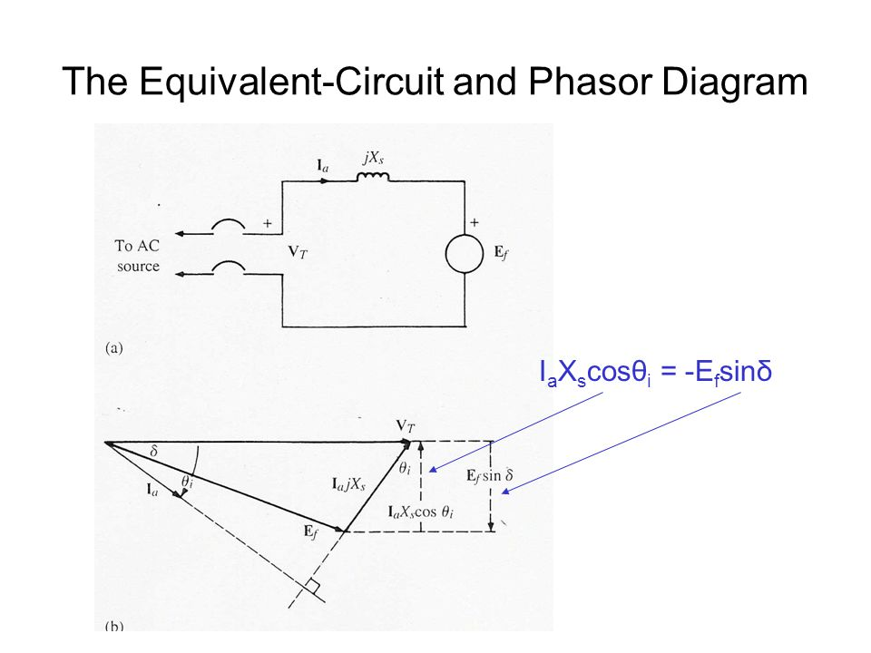 The Equivalent-Circuit and Phasor Diagram I a X s cosθ i = -E f sinδ