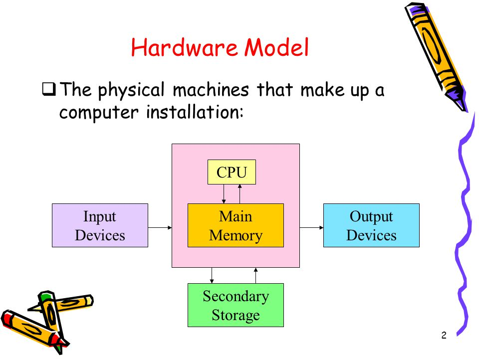 2 Hardware Model  The physical machines that make up a computer installation: Secondary Storage Input Devices Output Devices CPU Main Memory