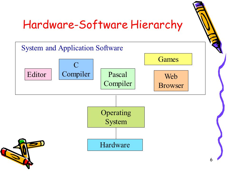 6 Editor C Compiler Pascal Compiler Games Web Browser System and Application Software Hardware-Software Hierarchy Operating System Hardware
