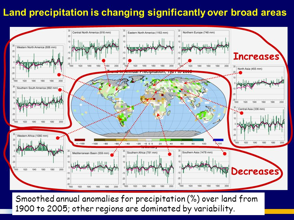 Smoothed annual anomalies for precipitation (%) over land from 1900 to 2005; other regions are dominated by variability.