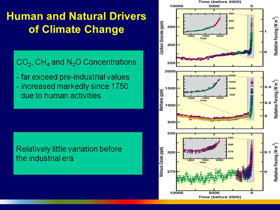CO 2, CH 4 and N 2 O Concentrations - far exceed pre-industrial values - increased markedly since 1750 due to human activities Relatively little variation before the industrial era Human and Natural Drivers of Climate Change
