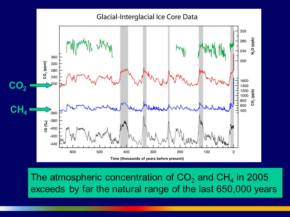 The atmospheric concentration of CO 2 and CH 4 in 2005 exceeds by far the natural range of the last 650,000 years CO 2 CH 4