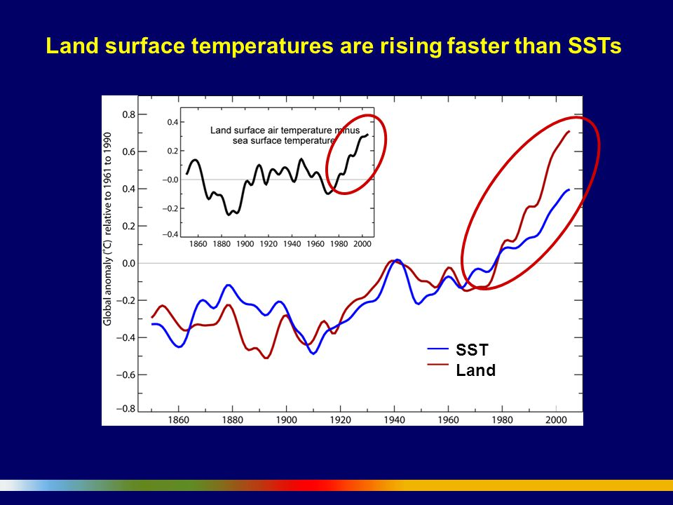 SST Land Land surface temperatures are rising faster than SSTs