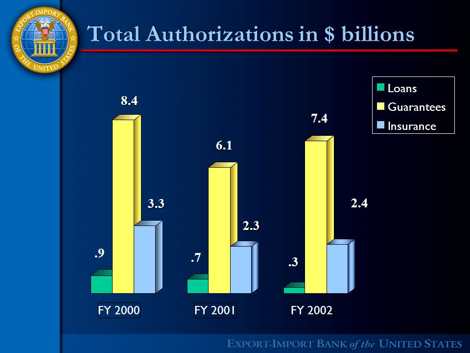 Total Authorizations in $ billions Loans Guarantees Insurance FY 2000FY 2001FY