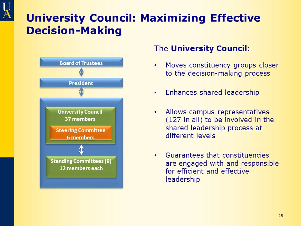 University Council: Maximizing Effective Decision-Making 15 The University Council: Moves constituency groups closer to the decision-making process Enhances shared leadership Allows campus representatives (127 in all) to be involved in the shared leadership process at different levels Guarantees that constituencies are engaged with and responsible for efficient and effective leadership Board of Trustees President University Council 37 members Steering Committee 6 members Standing Committees (9) 12 members each Standing Committees (9) 12 members each