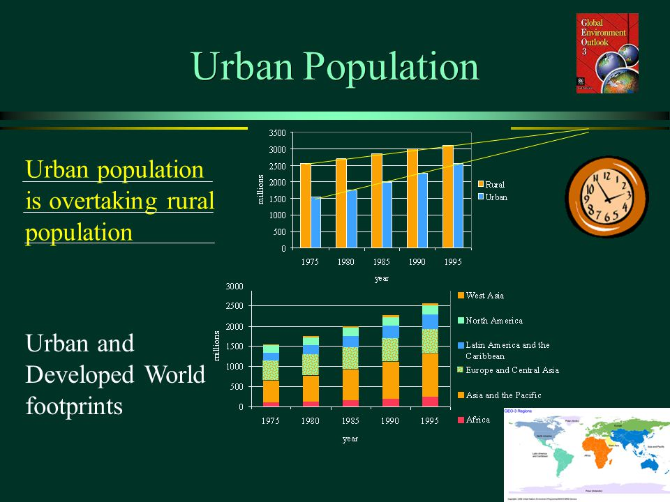 Urban Population Urban population is overtaking rural population Urban and Developed World footprints