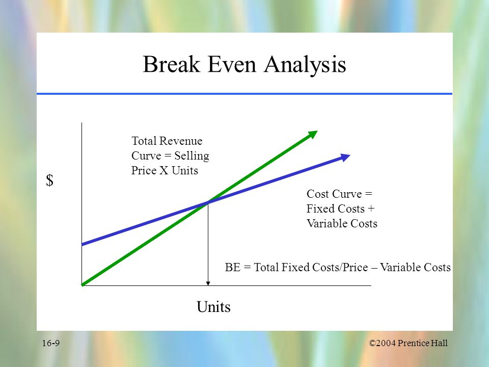 ©2004 Prentice Hall16-9 Break Even Analysis Units $ Cost Curve = Fixed Costs + Variable Costs Total Revenue Curve = Selling Price X Units BE = Total Fixed Costs/Price – Variable Costs