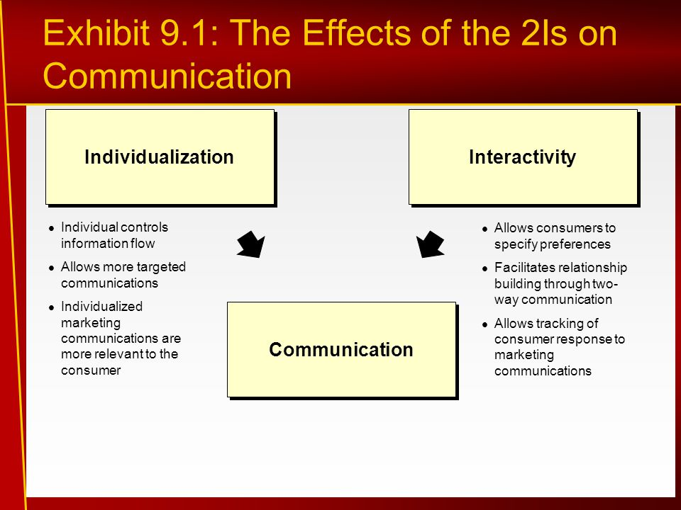 Exhibit 9.1: The Effects of the 2Is on Communication Individual controls information flow Allows more targeted communications Individualized marketing communications are more relevant to the consumer Allows consumers to specify preferences Facilitates relationship building through two- way communication Allows tracking of consumer response to marketing communications Individualization Interactivity Communication