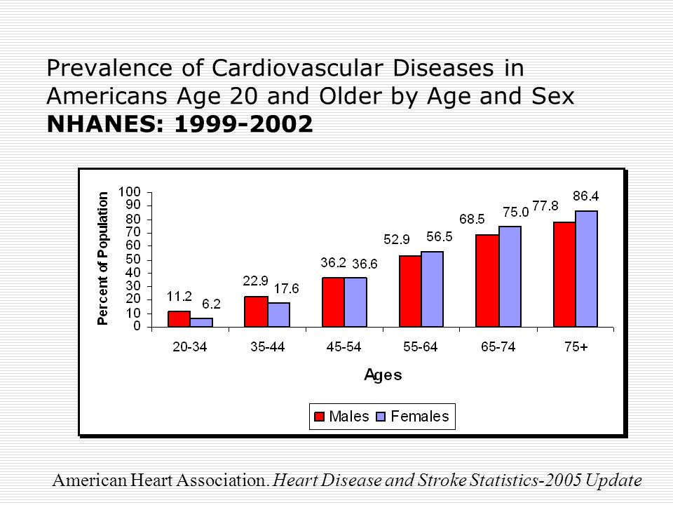Prevalence of Cardiovascular Diseases in Americans Age 20 and Older by Age and Sex NHANES: American Heart Association.