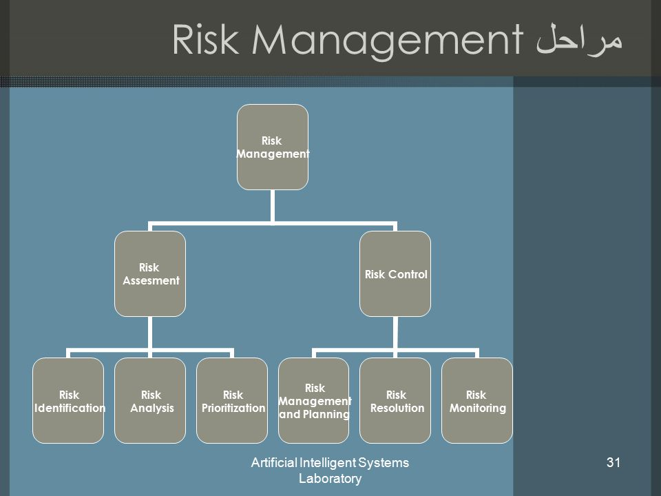 Artificial Intelligent Systems Laboratory 31 مراحل Risk Management Risk Management Risk Assesment Risk Identification Risk Analysis Risk Prioritization Risk Control Risk Management and Planning Risk Resolution Risk Monitoring