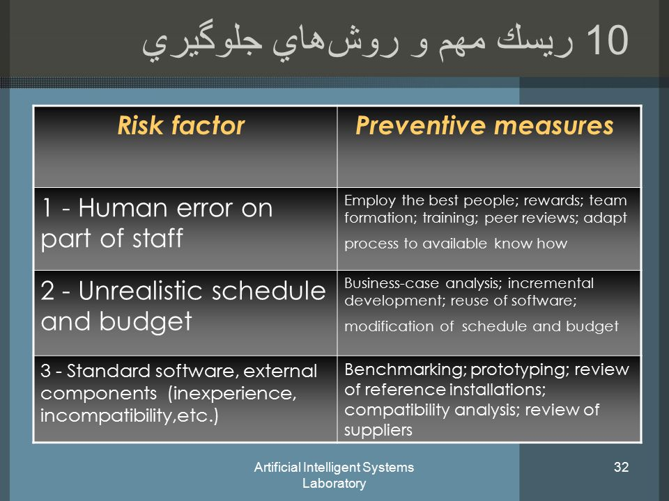 Artificial Intelligent Systems Laboratory ريسك مهم و روش‌هاي جلوگيري Preventive measuresRisk factor Employ the best people; rewards; team formation; training; peer reviews; adapt process to available know how 1 - Human error on part of staff Business-case analysis; incremental development; reuse of software; modification of schedule and budget 2 - Unrealistic schedule and budget Benchmarking; prototyping; review of reference installations; compatibility analysis; review of suppliers 3 - Standard software, external components (inexperience, incompatibility,etc.)