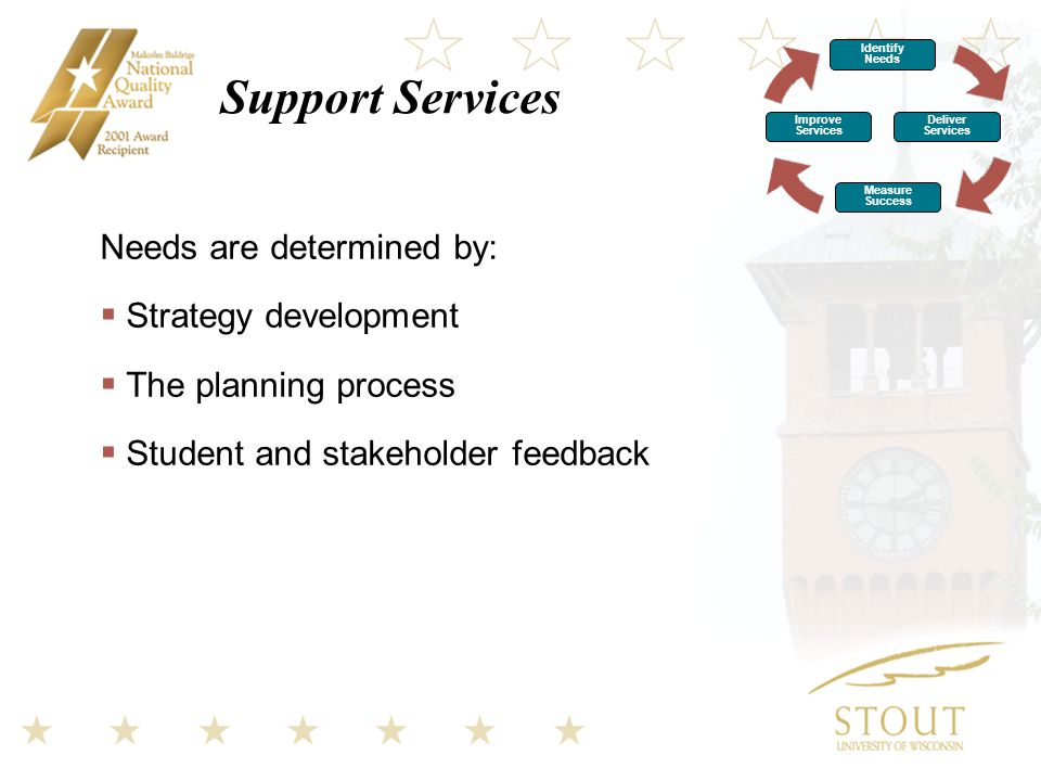 Support Services Needs are determined by:  Strategy development  The planning process  Student and stakeholder feedback Identify Needs Improve Services Deliver Services Measure Success