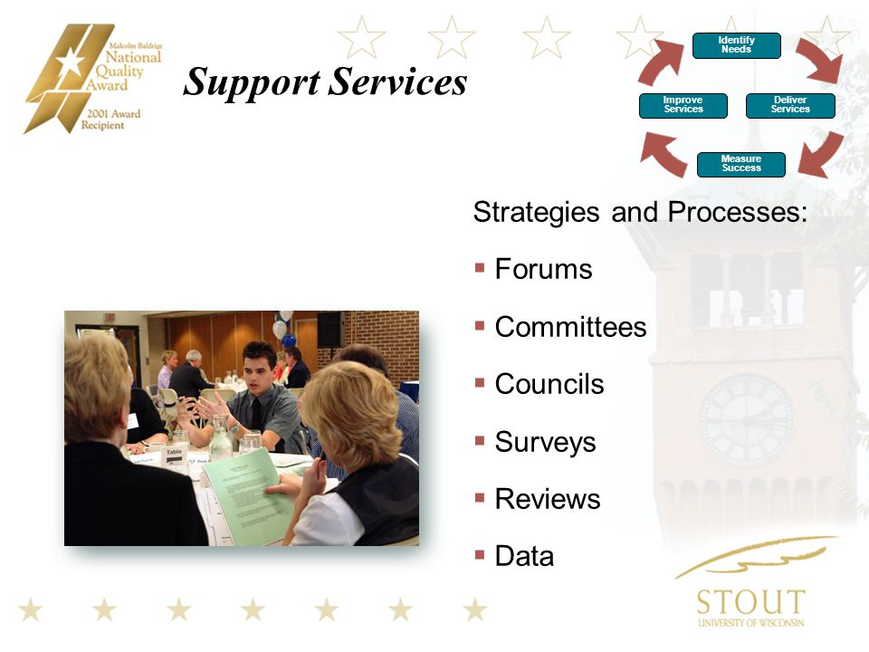 Support Services Strategies and Processes:  Forums  Committees  Councils  Surveys  Reviews  Data Identify Needs Improve Services Deliver Services Measure Success