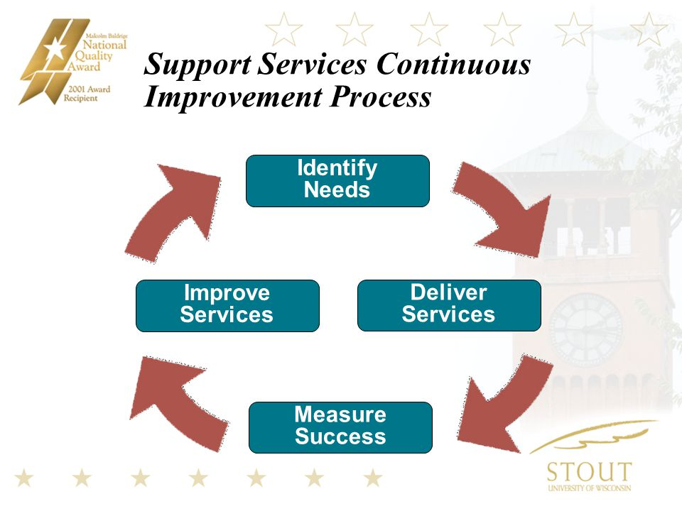 Support Services Continuous Improvement Process Identify Needs Improve Services Deliver Services Measure Success