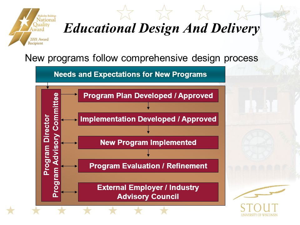 Educational Design And Delivery New programs follow comprehensive design process Program Director Program Advisory Committee Needs and Expectations for New Programs Program Plan Developed / Approved Implementation Developed / Approved New Program Implemented Program Evaluation / Refinement External Employer / Industry Advisory Council