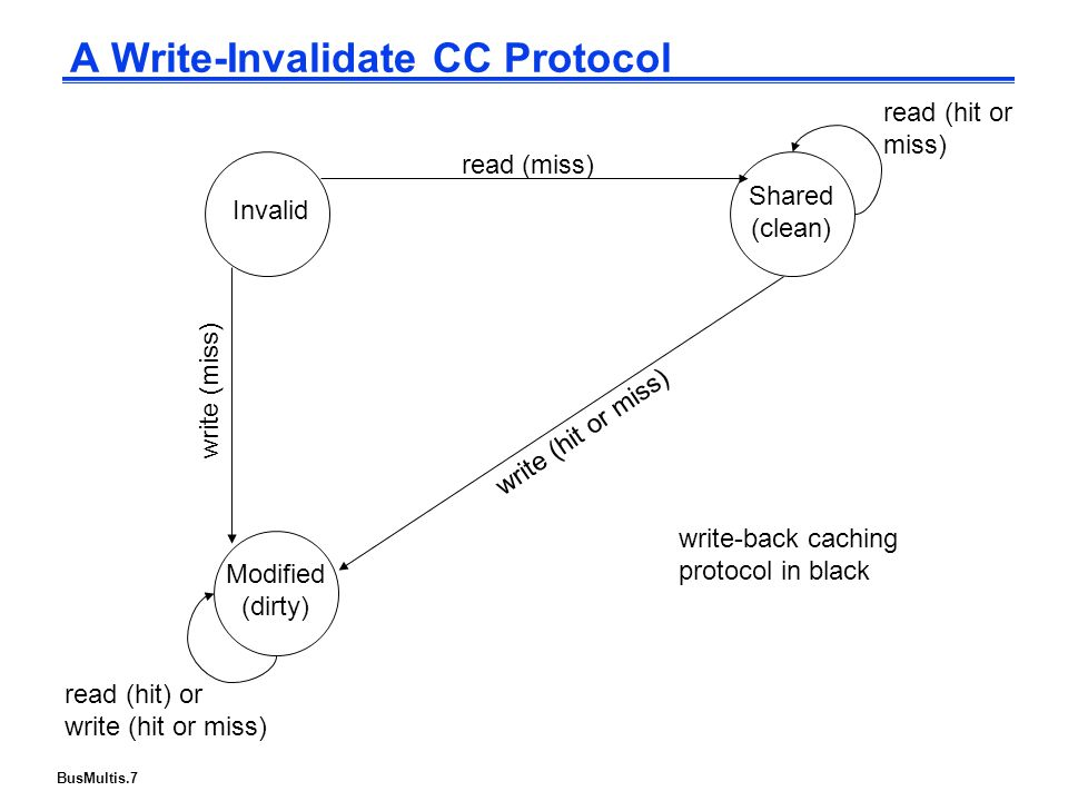 BusMultis.7 A Write-Invalidate CC Protocol Shared (clean) Invalid Modified (dirty) write-back caching protocol in black read (miss) write (hit or miss) read (hit or miss) read (hit) or write (hit or miss) write (miss)