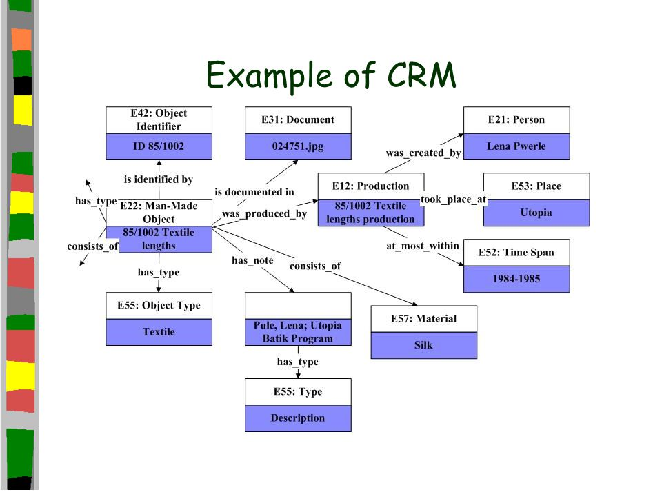 Example of CRM