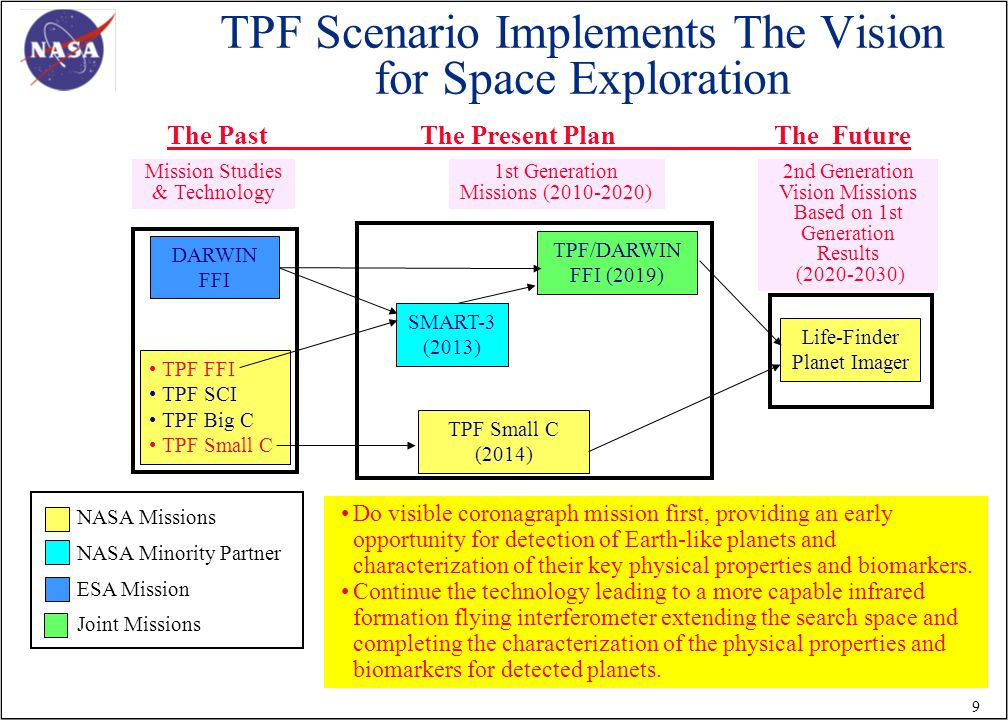 9 TPF Scenario Implements The Vision for Space Exploration TPF FFI TPF SCI TPF Big C TPF Small C SMART-3 (2013) TPF Small C (2014) TPF/DARWIN FFI (2019) Life-Finder Planet Imager Do visible coronagraph mission first, providing an early opportunity for detection of Earth-like planets and characterization of their key physical properties and biomarkers.