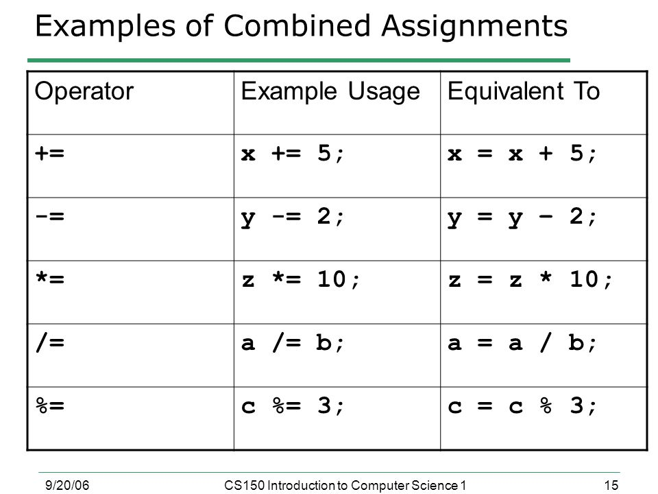 15 9/20/06CS150 Introduction to Computer Science 1 Examples of Combined Assignments OperatorExample UsageEquivalent To +=x += 5;x = x + 5; -=y -= 2;y = y – 2; *=z *= 10;z = z * 10; /=a /= b;a = a / b; %=c %= 3;c = c % 3;