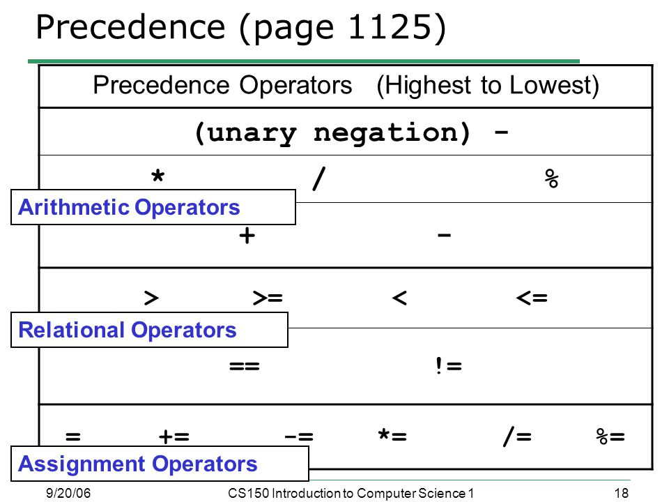 18 9/20/06CS150 Introduction to Computer Science 1 Precedence (page 1125) Precedence Operators (Highest to Lowest) (unary negation) - * / % + - > >= < <= == != = += -= *= /= %= Relational Operators Assignment Operators Arithmetic Operators