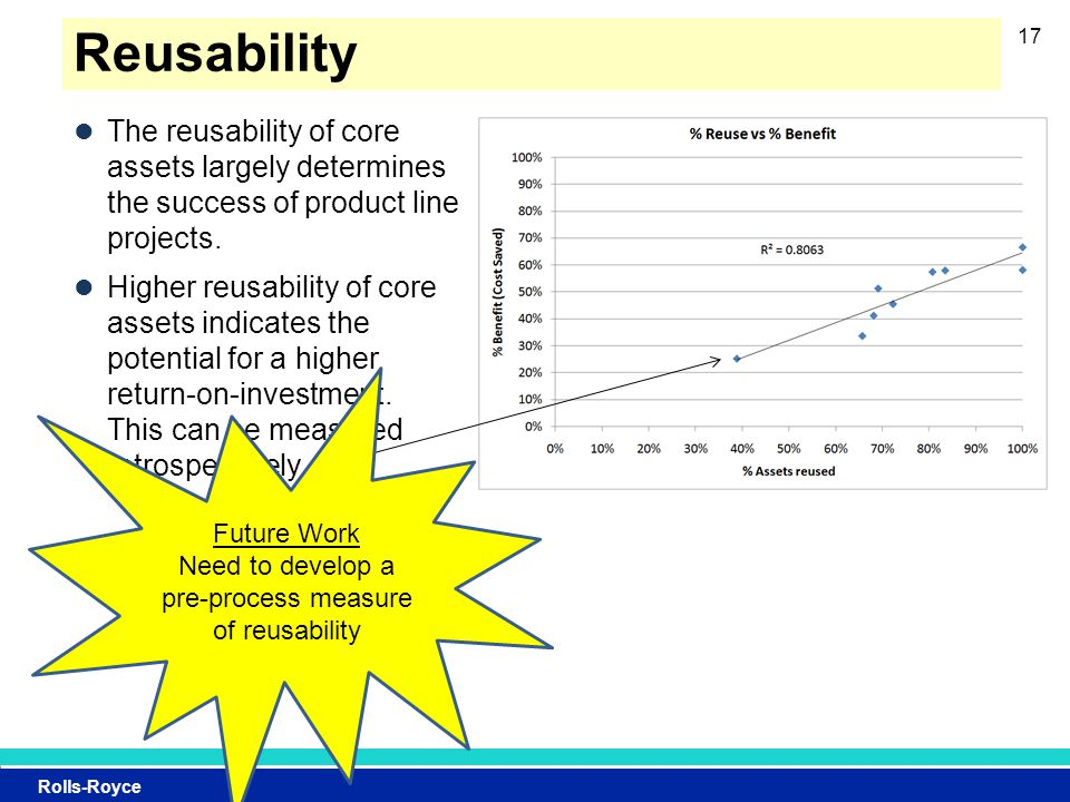 Rolls-Royce Reusability The reusability of core assets largely determines the success of product line projects.