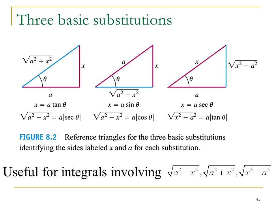 45 Three basic substitutions Useful for integrals involving