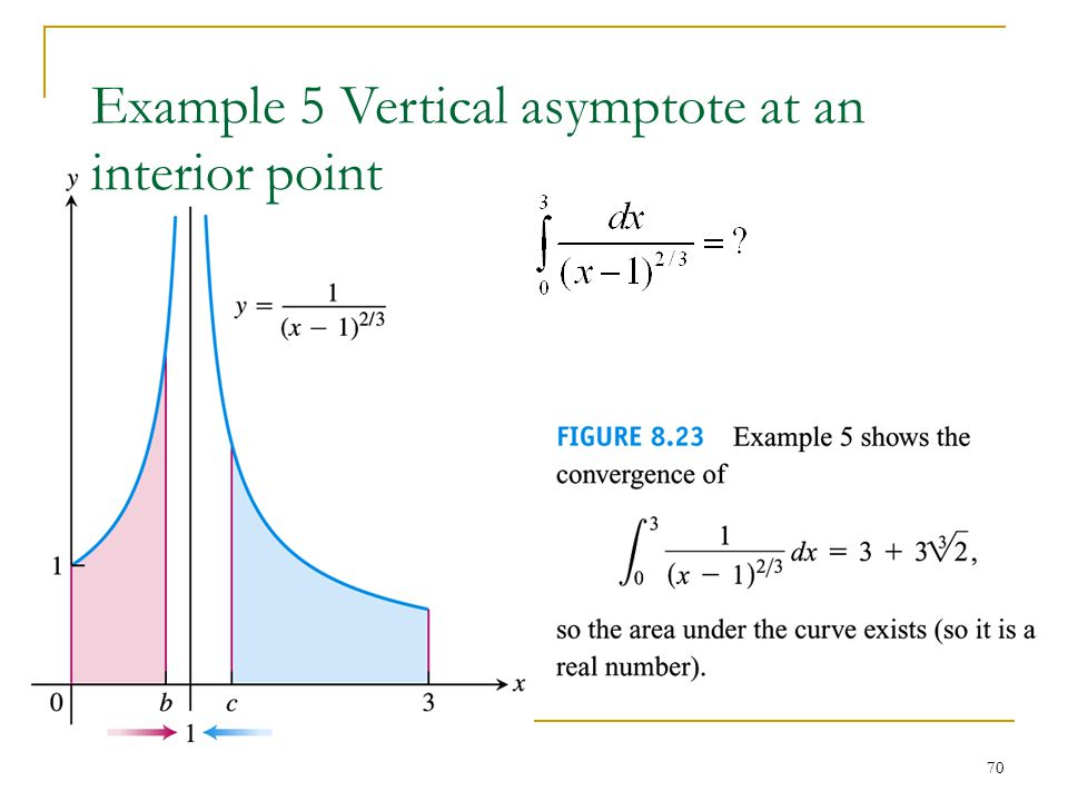 70 Example 5 Vertical asymptote at an interior point