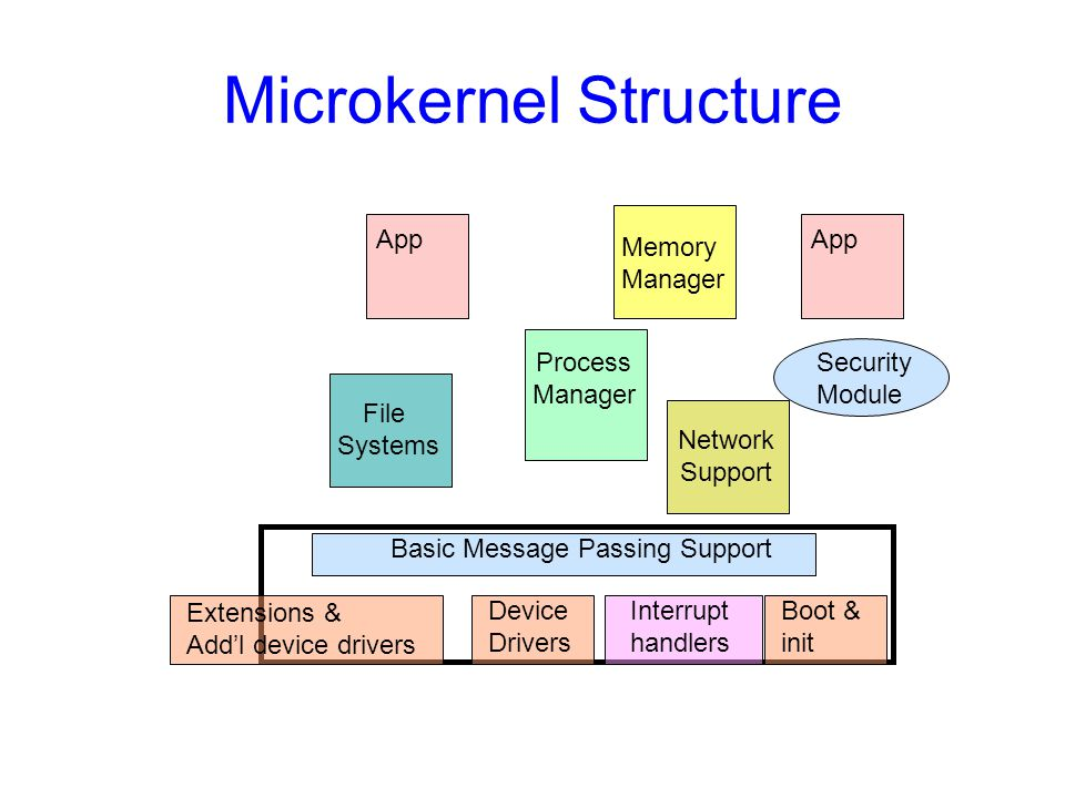Microkernel Structure Device Drivers Extensions & Add'l device drivers Interrupt handlers File Systems Memory Manager Process Manager Security Module App Network Support Boot & init App Basic Message Passing Support