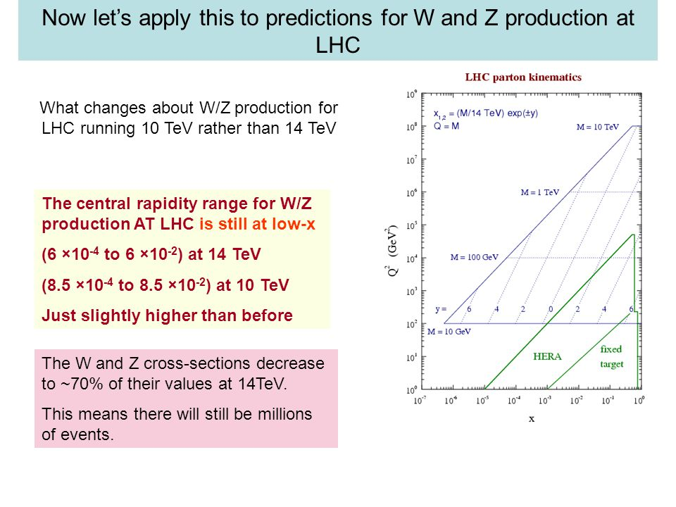 The central rapidity range for W/Z production AT LHC is still at low-x (6 ×10 -4 to 6 ×10 -2 ) at 14 TeV (8.5 ×10 -4 to 8.5 ×10 -2 ) at 10 TeV Just slightly higher than before What changes about W/Z production for LHC running 10 TeV rather than 14 TeV The W and Z cross-sections decrease to ~70% of their values at 14TeV.