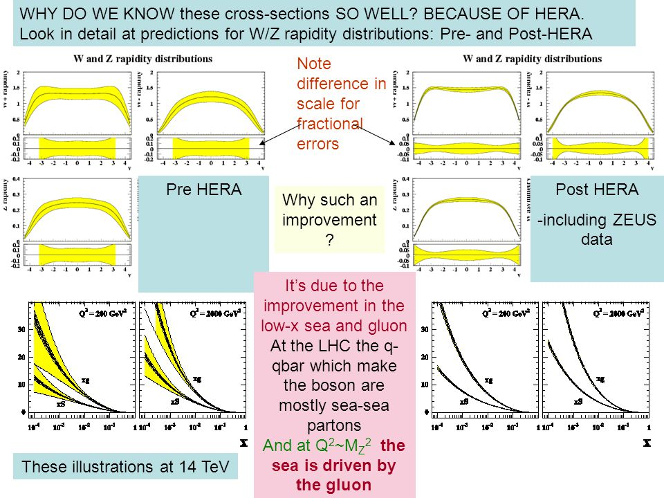Pre HERAPost HERA -including ZEUS data WHY DO WE KNOW these cross-sections SO WELL.