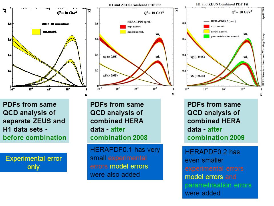 HERAPDF0.1 has very small experimental errors model errors were also added PDFs from same QCD analysis of separate ZEUS and H1 data sets - before combination PDFs from same QCD analysis of combined HERA data - after combination 2008 Experimental error only PDFs from same QCD analysis of combined HERA data - after combination 2009 HERAPDF0.2 has even smaller experimental errors model errors and parametrisation errors were added