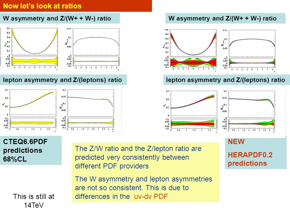 Now let's look at ratios W asymmetry and Z/(W+ + W-) ratio lepton asymmetry and Z/(leptons) ratio CTEQ6.6PDF predictions 68%CL The Z/W ratio and the Z/lepton ratio are predicted very consistently between different PDF providers The W asymmetry and lepton asymmetries are not so consistent.