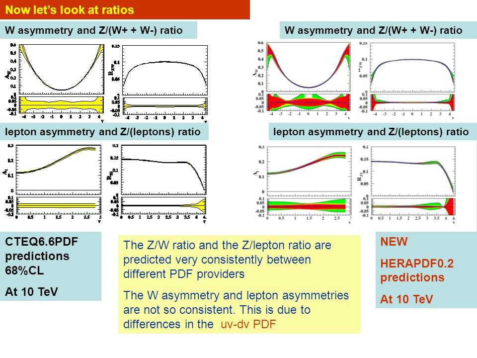 Now let's look at ratios W asymmetry and Z/(W+ + W-) ratio lepton asymmetry and Z/(leptons) ratio CTEQ6.6PDF predictions 68%CL At 10 TeV The Z/W ratio and the Z/lepton ratio are predicted very consistently between different PDF providers The W asymmetry and lepton asymmetries are not so consistent.