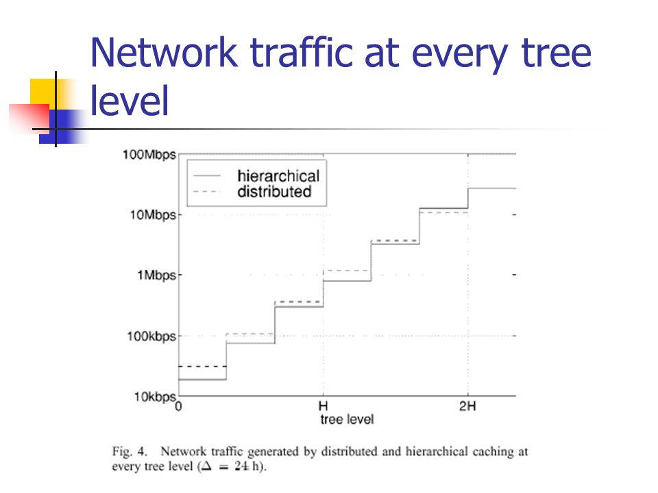 Network traffic at every tree level