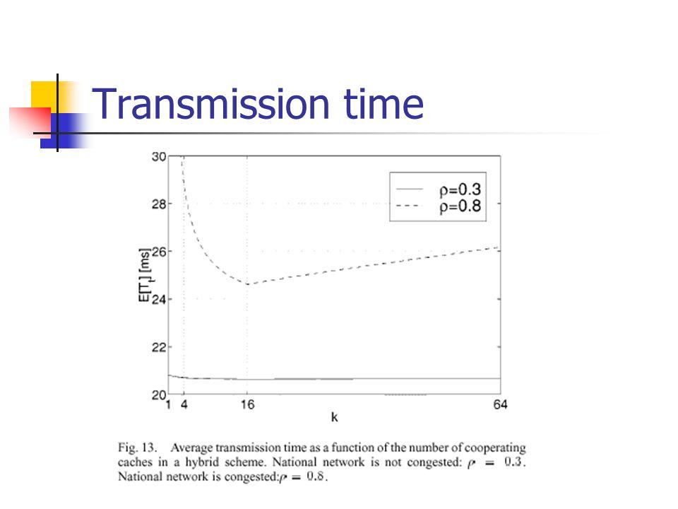 Transmission time