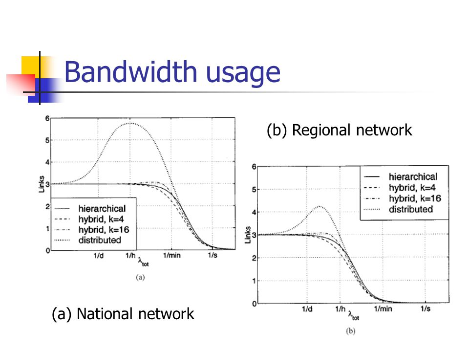 Bandwidth usage (a) National network (b) Regional network